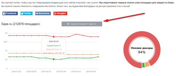 Алгоритм Минусинск — борьба с SEO-ссылками