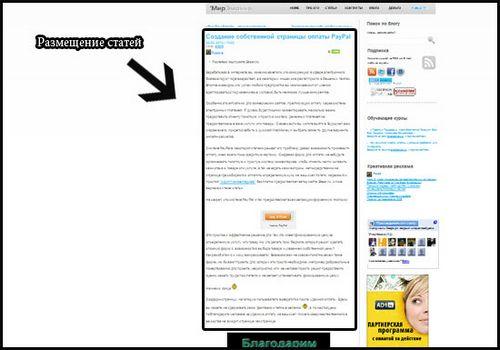 Каталоги статей— оптимизация продвигаемой страницы